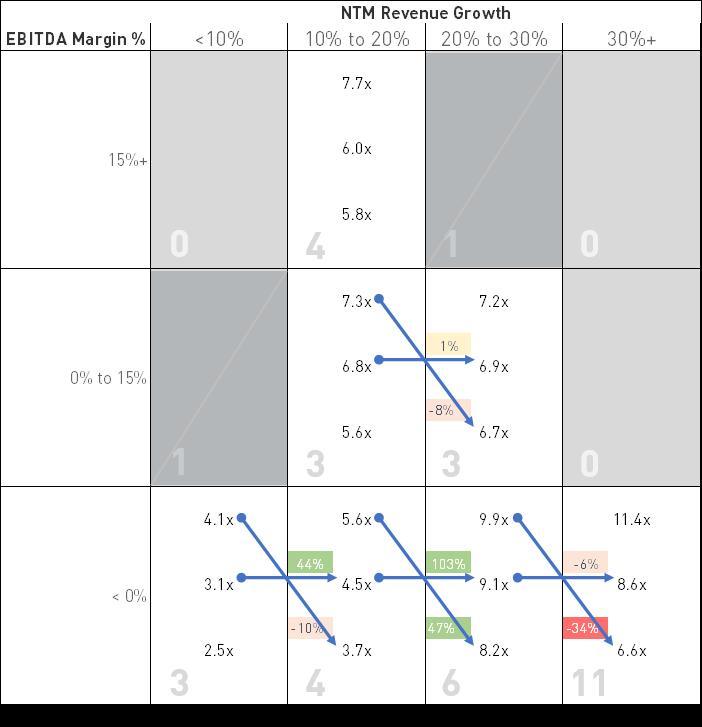 Cloud -- increase NTM revenue growth