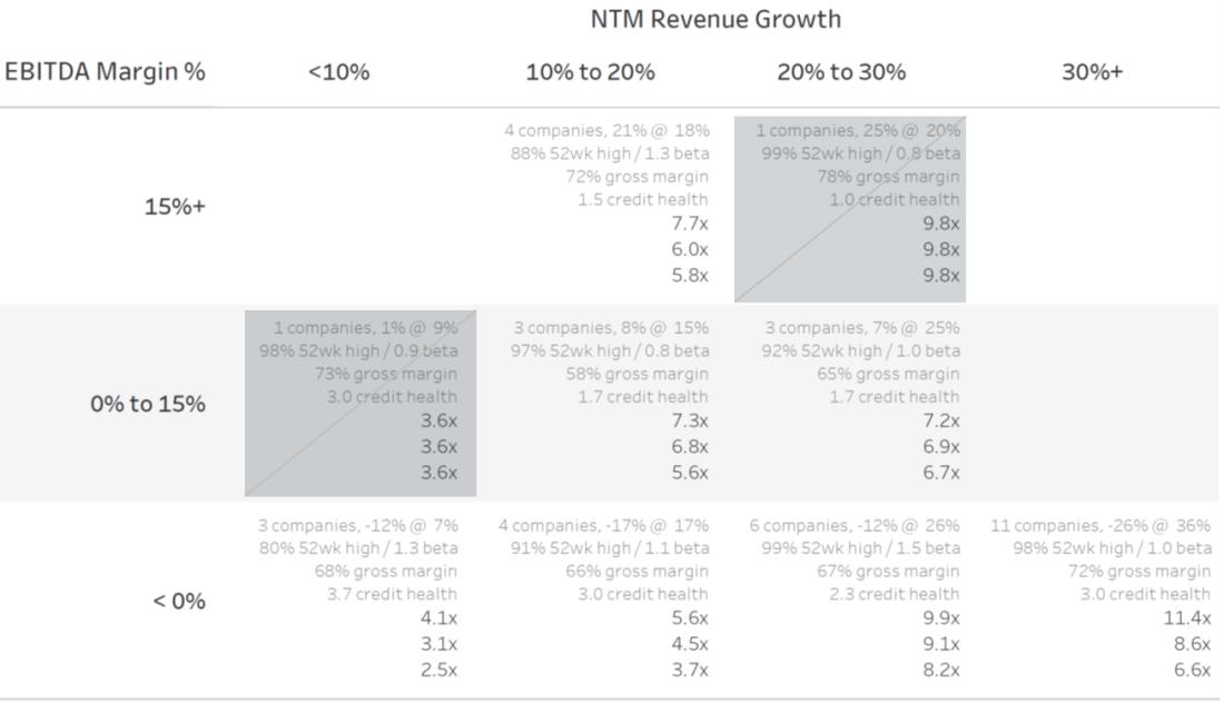 NTM Revenue Multiples -- Cloud