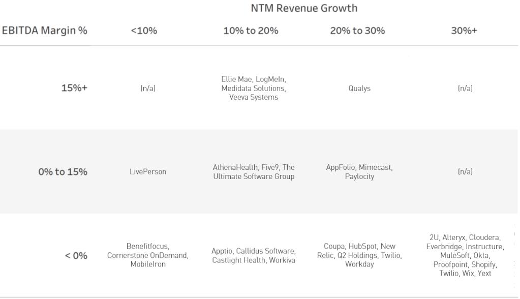 NTM Revenue Multiples Companies -- Cloud