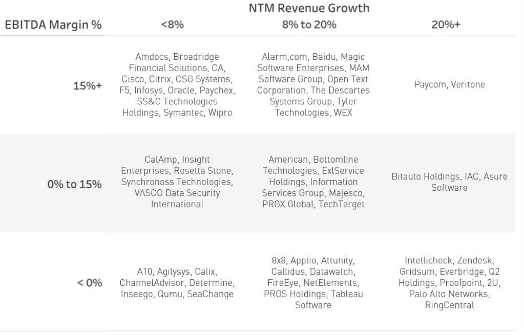 NTM Revenue Multiples Companies -- SaaS