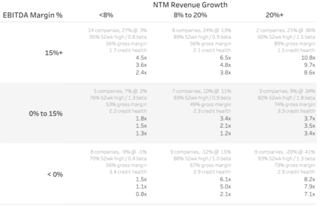 NTM Revenue Multiples -- SaaS