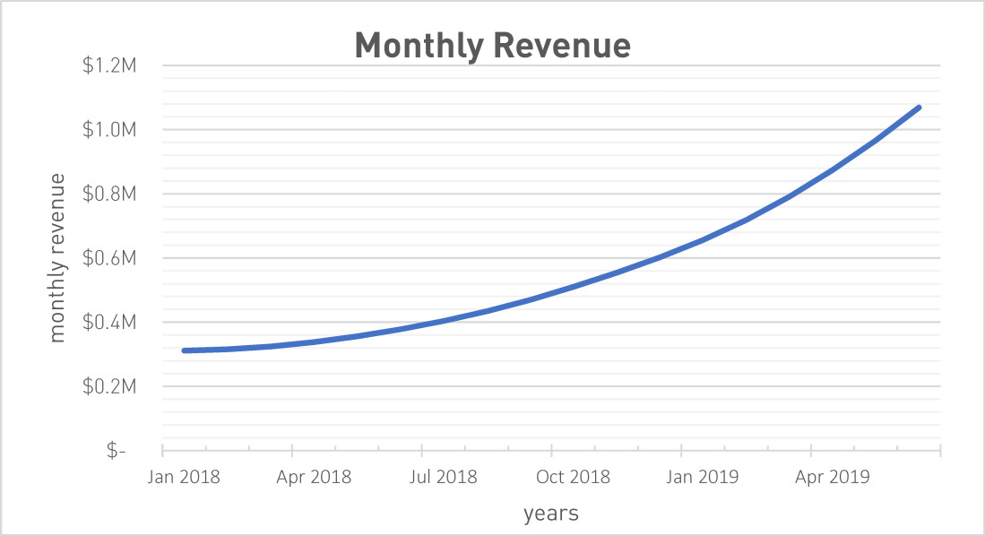 Monthly Ending Annual Recurring Revenue