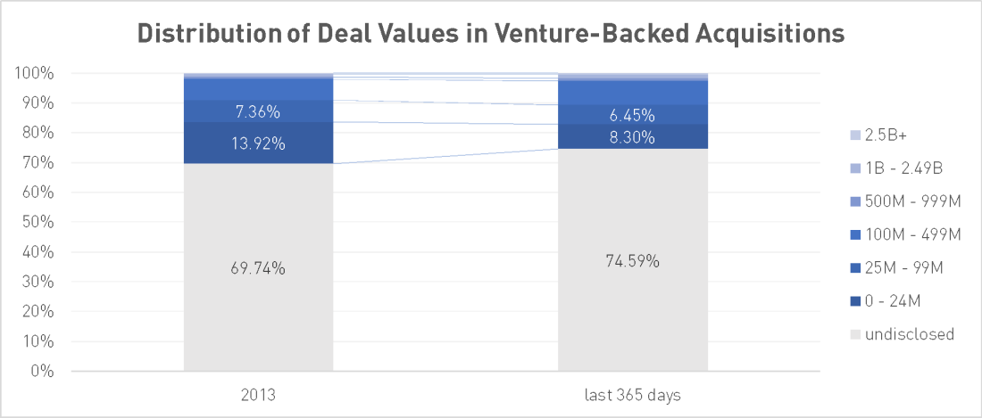 Distribution of Deal Values in Venture-Backed Acquisitions