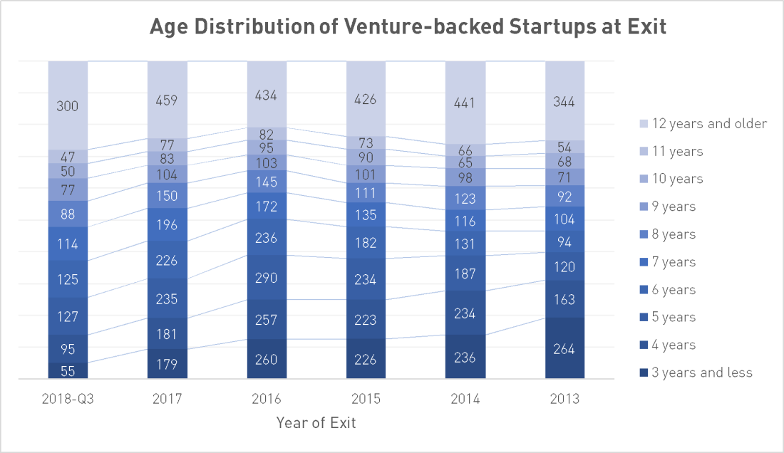 age distribution of venture-backed startups at exit