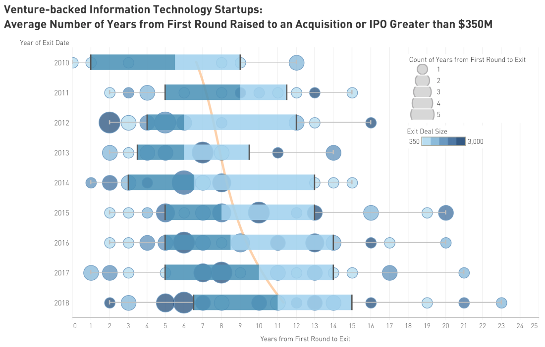 Average number of years from first round raised to an acquisition or IPO greater than $350M