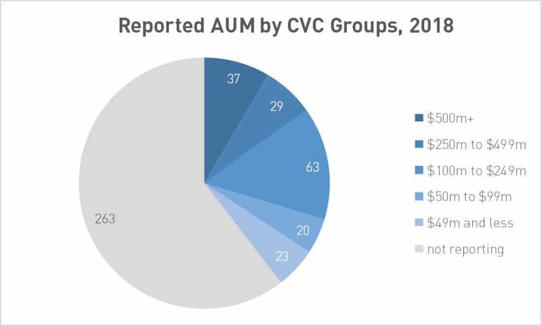 Reported AUM by CVC Group, 2018; data by PitchBook
